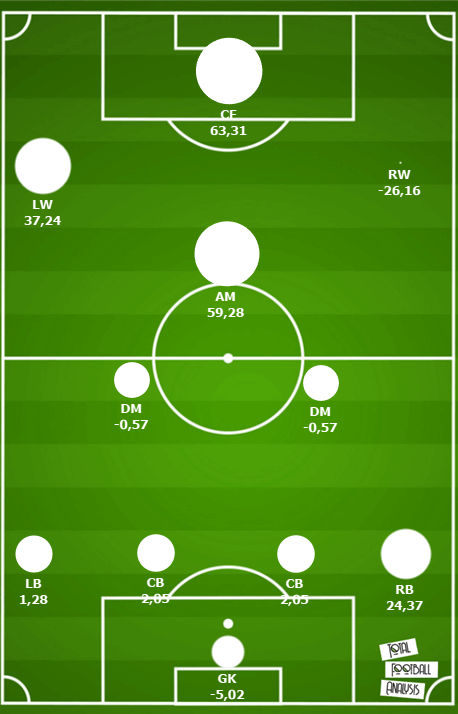 PSV Eindhoven 2020/21 – How to recruit to be a title contender again tactical analysis tactics