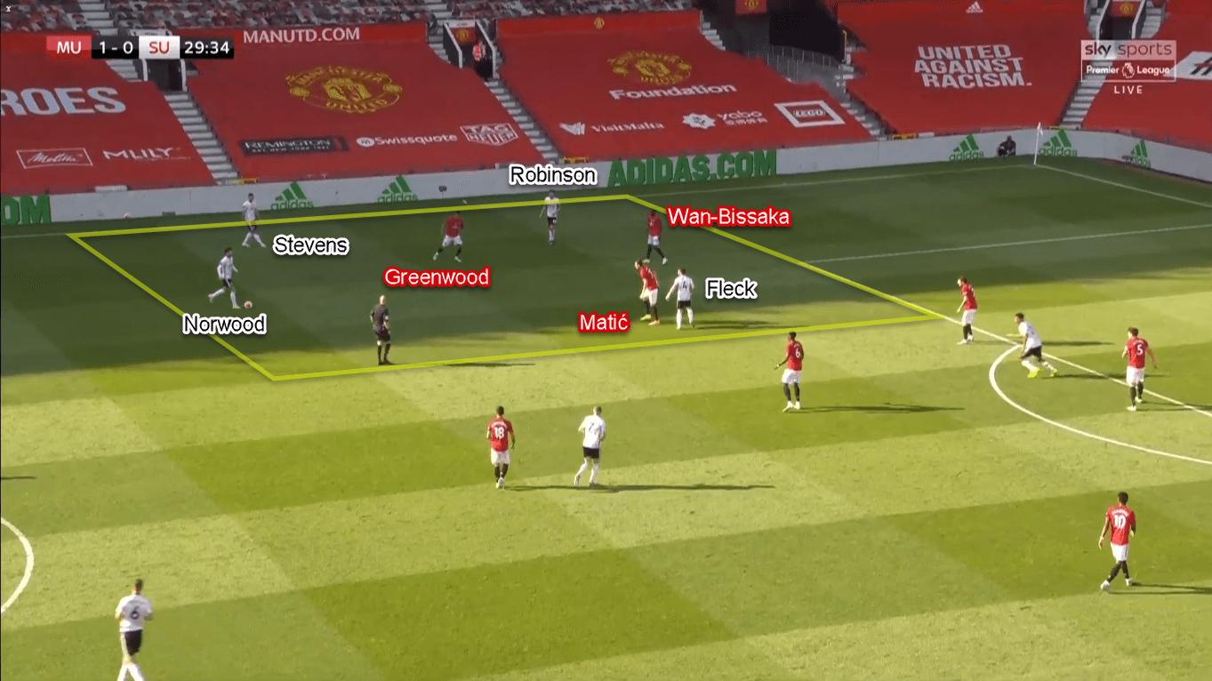 Premier League 2019/20: Manchester United vs Sheffield United – Tactical Analysis Tactics