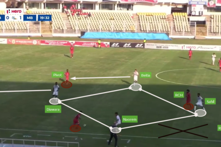 Kibu Vicuna at Mohun Bagan 2019/20 - tactical analysis tactics