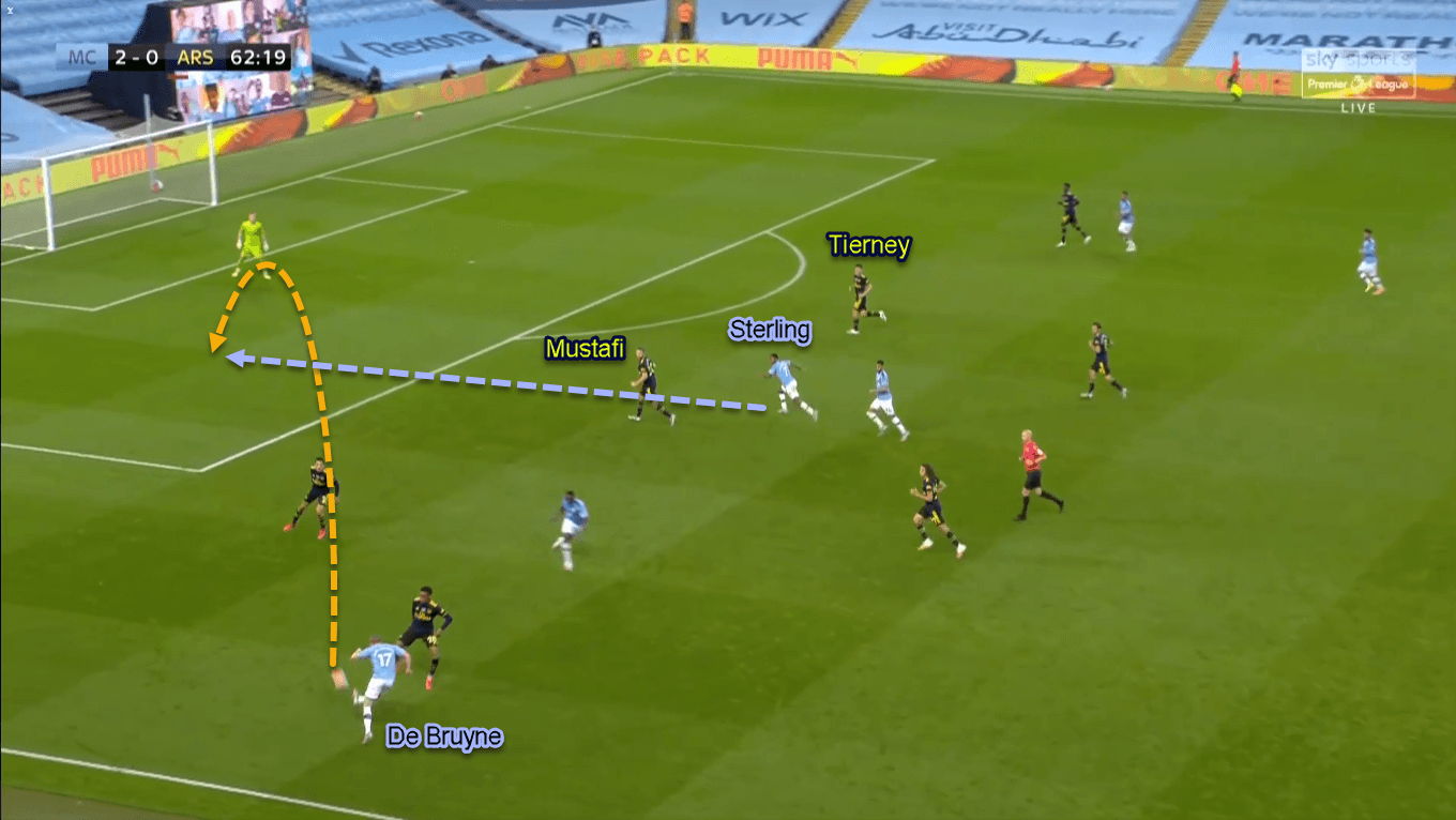 Premier League 2019/20: Manchester City vs Arsenal - Tactical Analysis Tactics