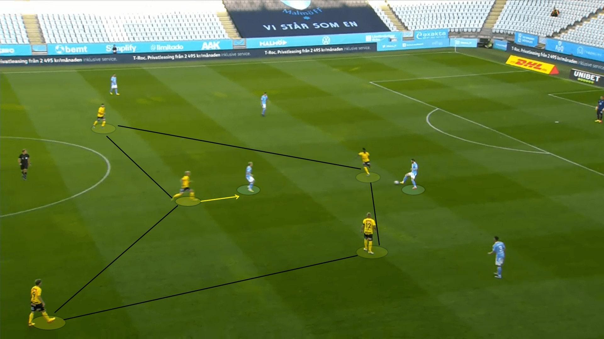 Allsvenskan 2020: Malmo FF vs Mjallby AIF - tactical analysis tactics