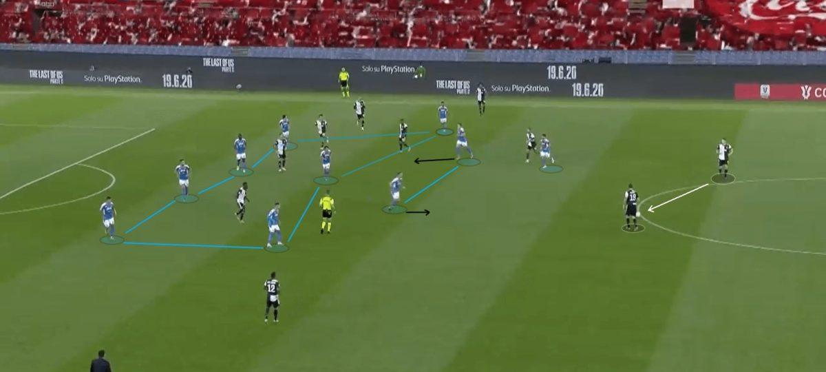 Coppa Italia 2019/20: Napoli vs Juventus - tactical analysis tactics