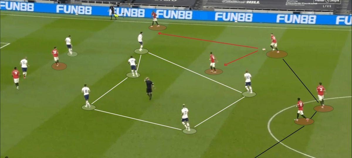 Premier League 2019/20: Tottenham vs Manchester United - tactical analysis tactics