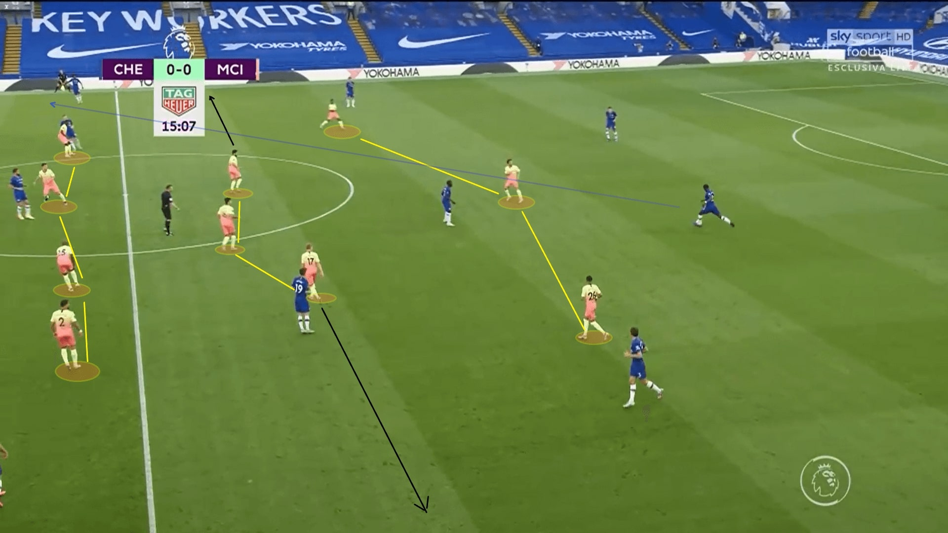 Premier League 2019/20: Chelsea vs Manchester City - tactical analysis tactics