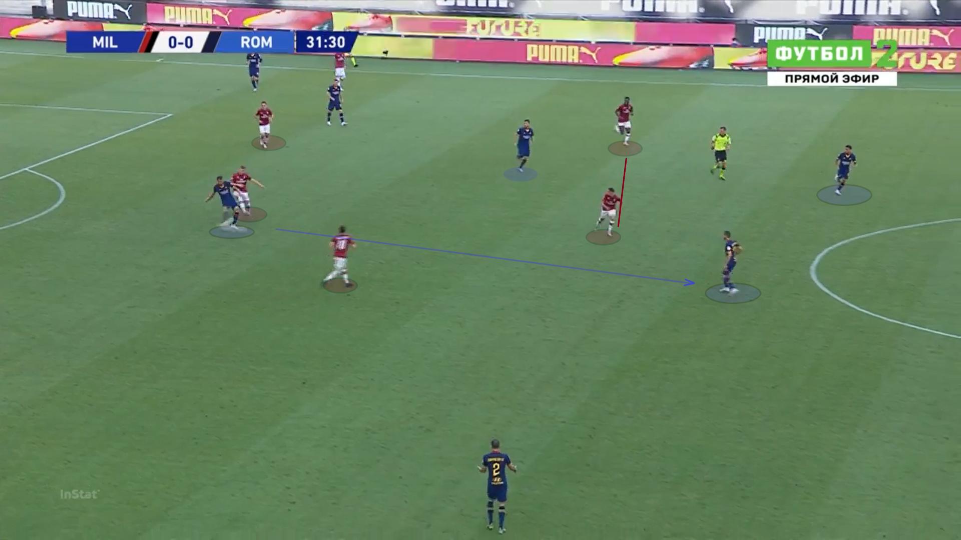 Serie A 2019/20: AC Milan vs Roma - tactical analysis tactics