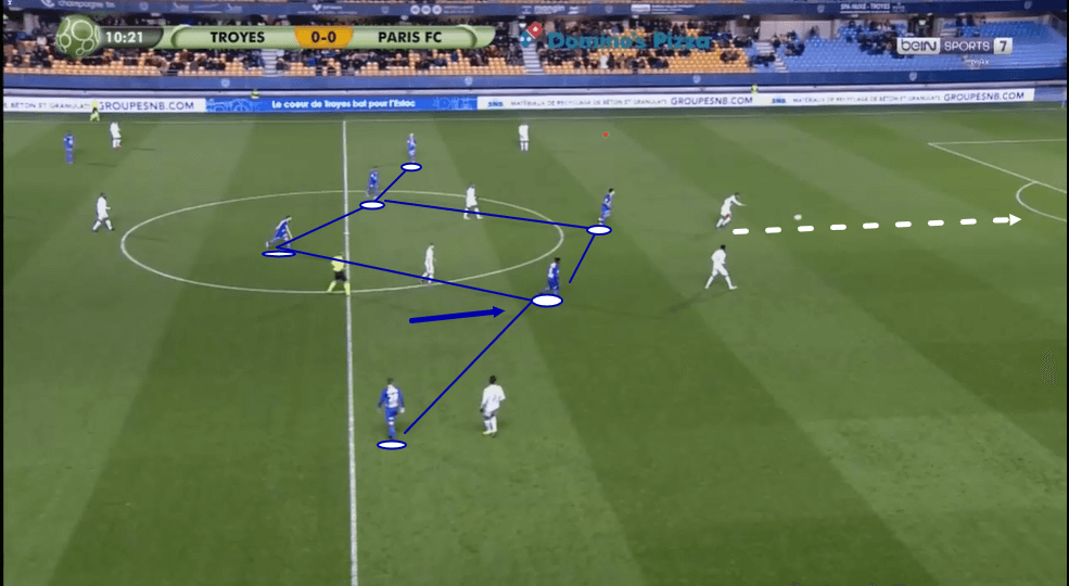 Laurent Batlles at ES Troyes AC 2019/20 - tactical analysis tactics