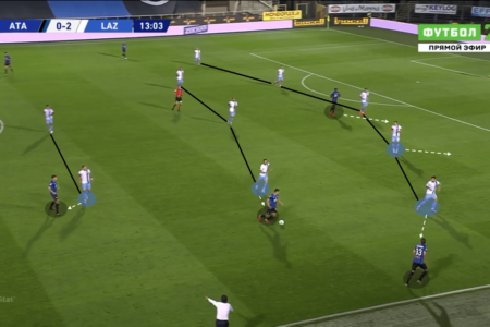 Serie A 2019/20: Atalanta vs Lazio – tactical analysis tactics