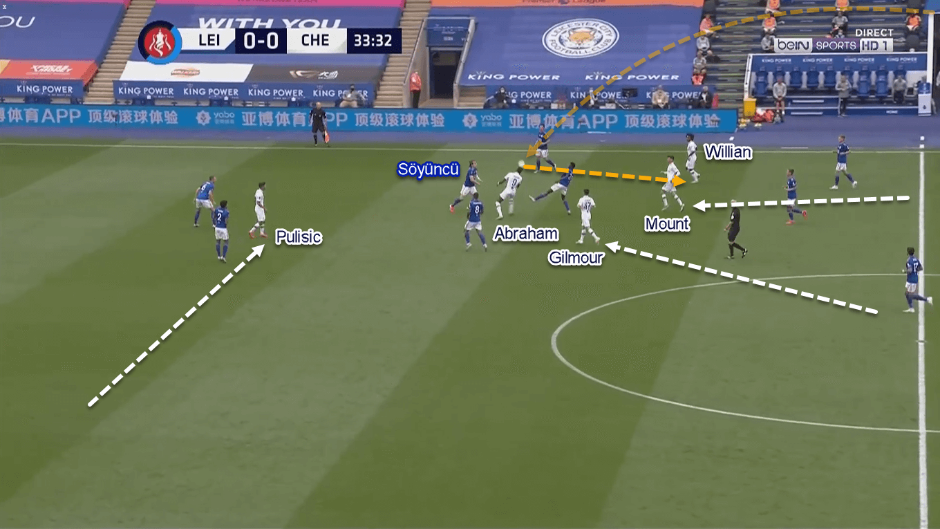 FA Cup 2019/20: Leicester City vs Chelsea - Tactical Analysis Tactics