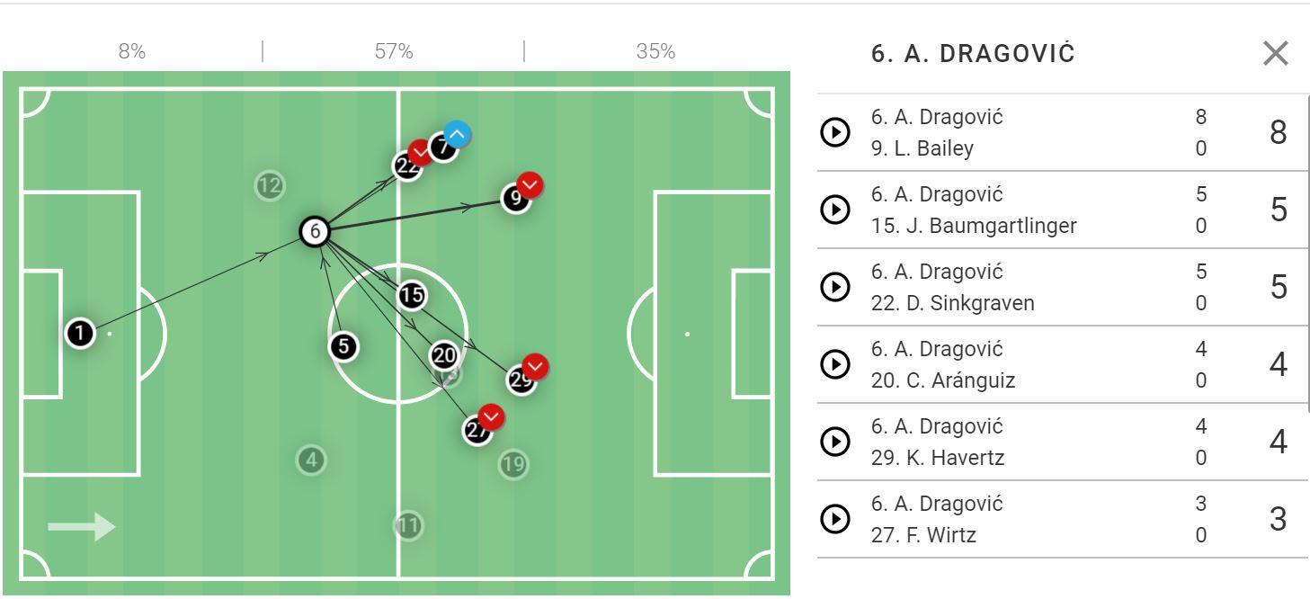 Bundesliga 2019/20: Freiburg vs Bayer Leverkusen- tactical analysis tactics