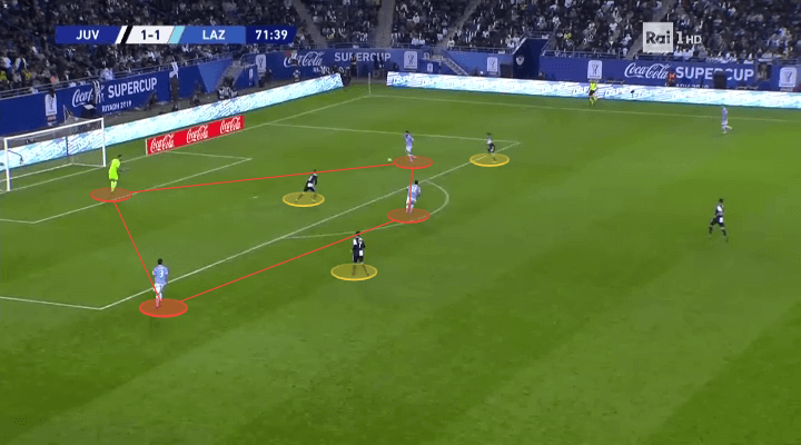 Serie A 2019/20: Atalanta vs Lazio – tactical preview tactical analysis tactics