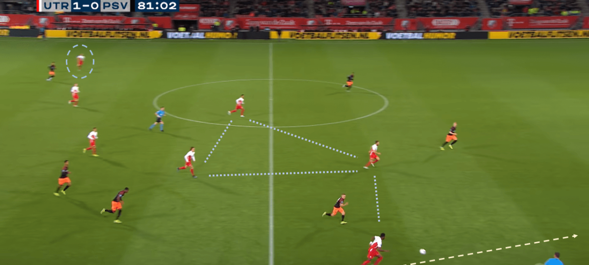 FC Utrecht 2019/20 – A realistic threat to the Eredivisie top four tactical analysis tactics