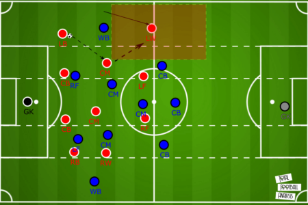 Frauen Bundesliga 2019/20: Bayern Munich vs Hoffenheim - tactical analysis tactics