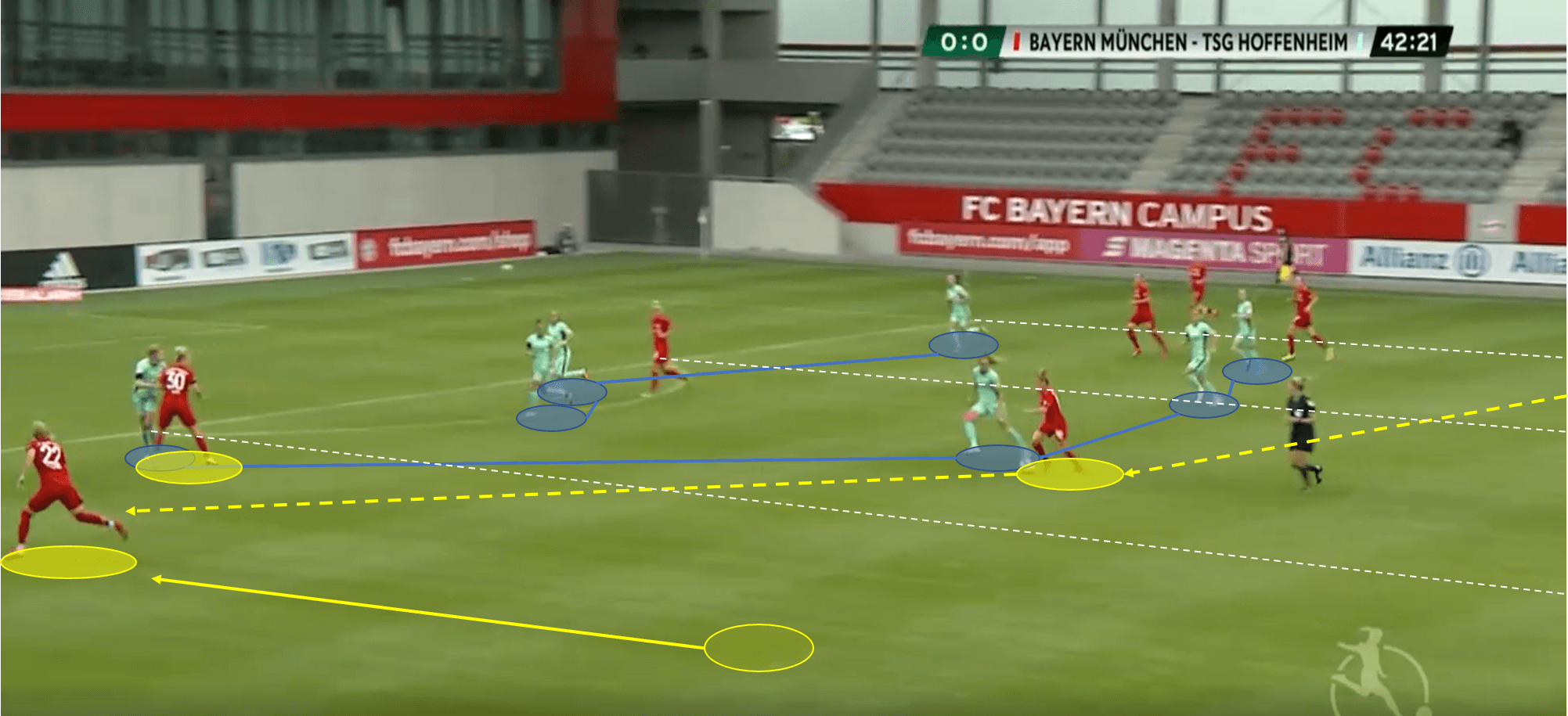 Frauen Bundesliga 2019/20: Bayern Munich vs Hoffenheim - tactical analysis tactics