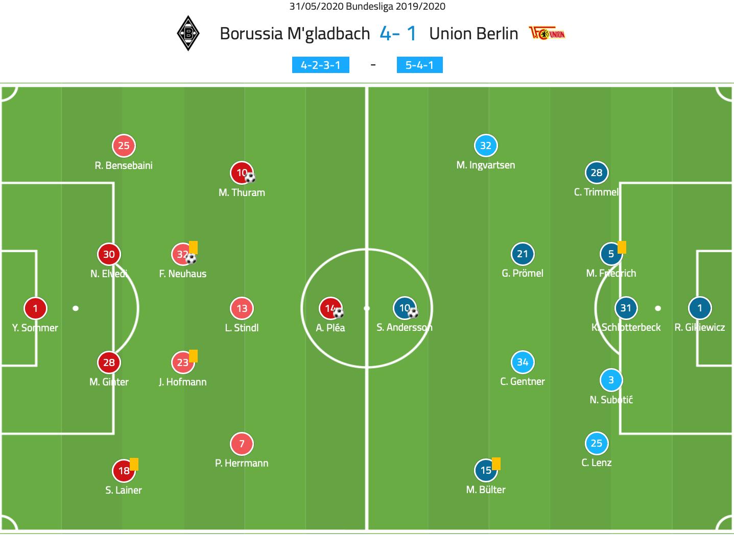 Bundesliga 2019/20: Borussia Monchengladbach vs Union Berlin – tactical analysis tactics