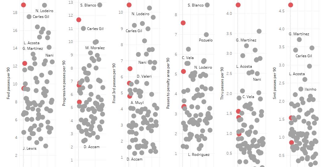 Major League Soccer 2019: Best Under 25 Attacking Midfielders - data analysis statistics