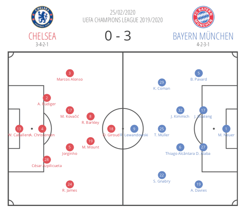 Hansi Flick at Bayern Munich 2019/20 - tactical analysis tactics