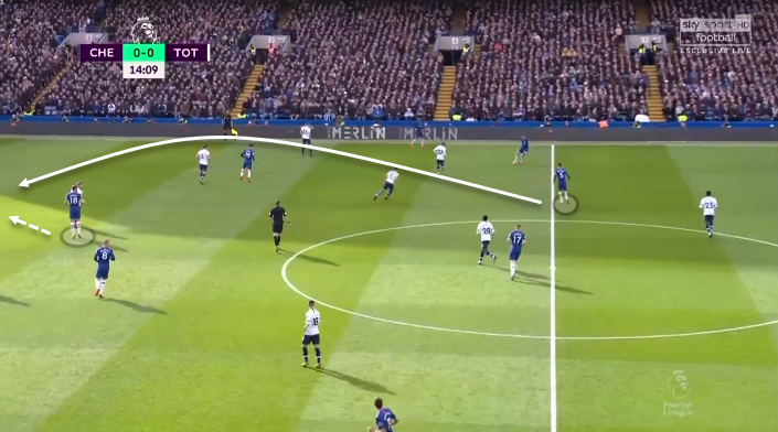 Timo Werner at Chelsea 2019/20 - scout report tactical analysis tactics