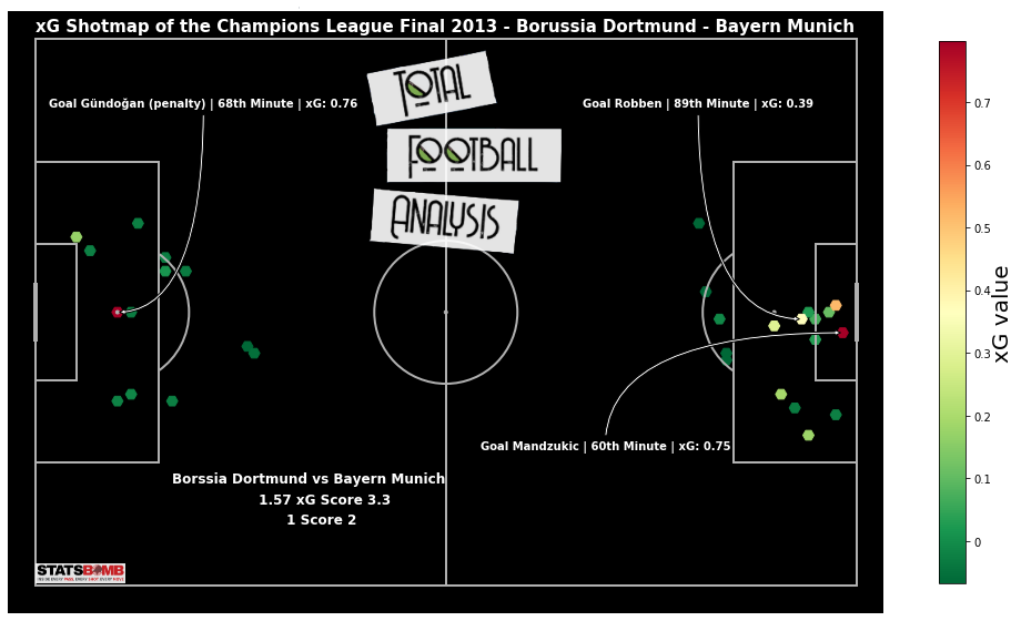 Shot Map Of The Champions League Final 2012 2013