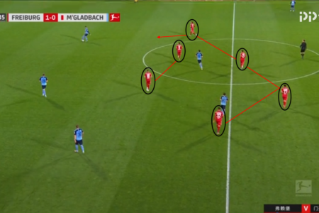 Bundesliga 2019/20: Freiburg vs Borussia Monchengladbach – tactical analysis tactics