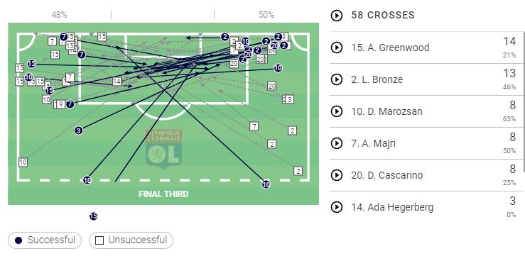 Ellie Carpenter at Olympique Lyon Feminin 2019/20 - scout report tactical analysis tactics