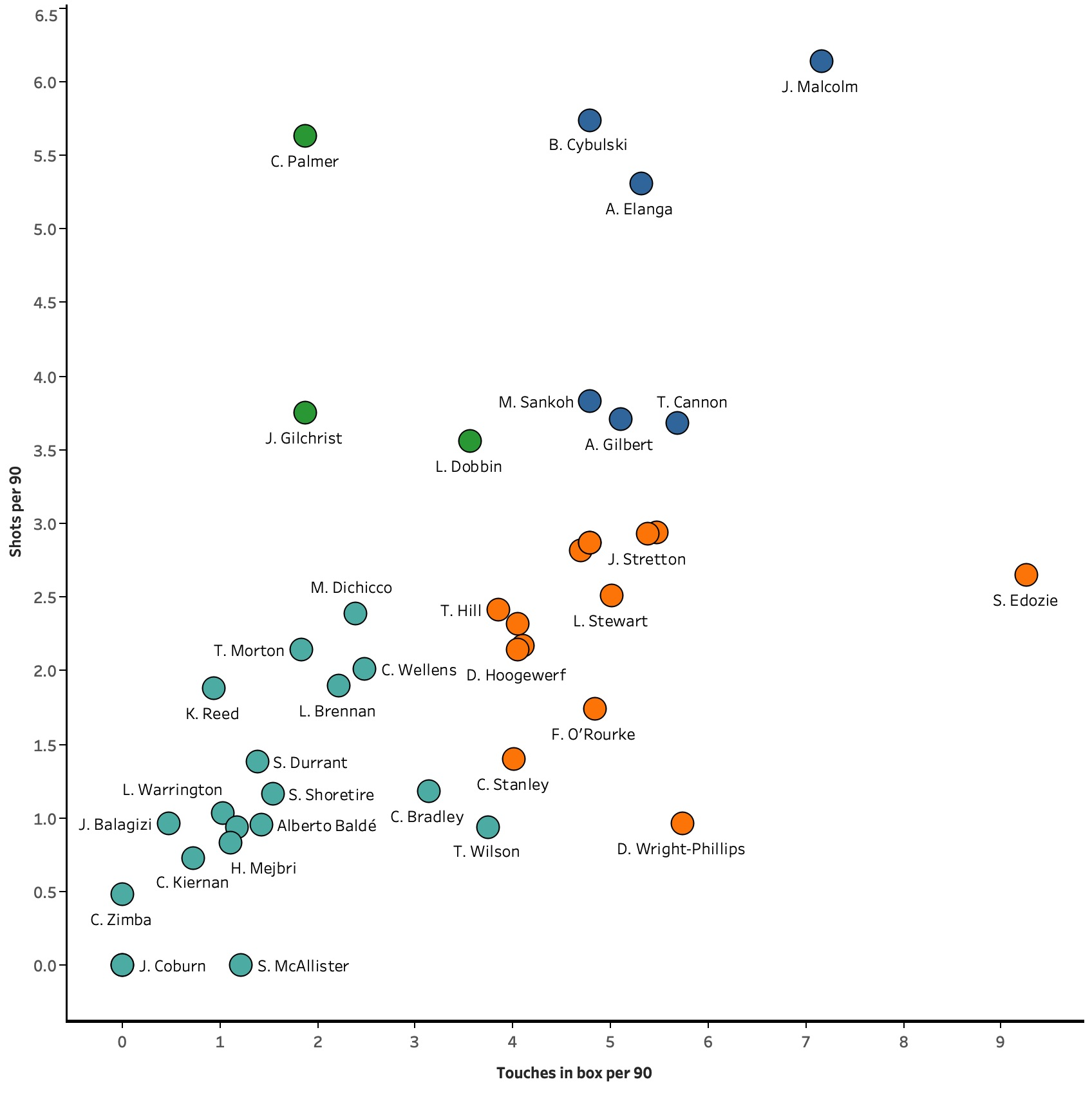 Finding talent in the youth leagues - data analysis statistics