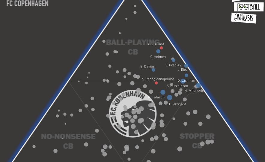 FC Copenhagen – recruitment analysis statistics