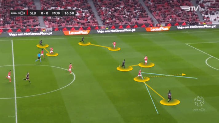 Benfica 2019/20: Defensive Transitions - scout report - tactical analysis tactics