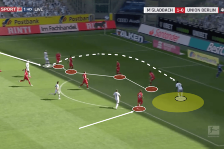 Bundesliga 2019/20: Borussia Monchengladbach vs Union Berlin – tactical analysis tactics