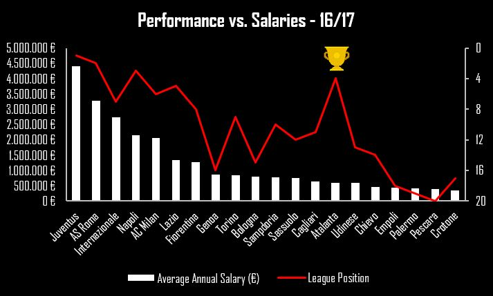 Performance Vs Salaries Serie A Total Football Analysis Magazine