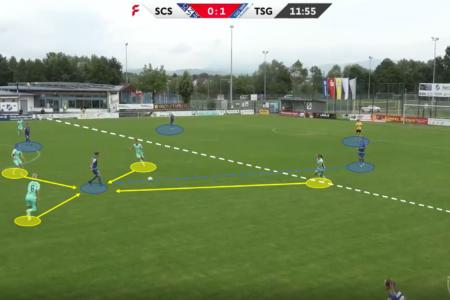 Frauen Bundesliga 2019/20: SC Sand vs Hoffenheim - tactical analysis tactics