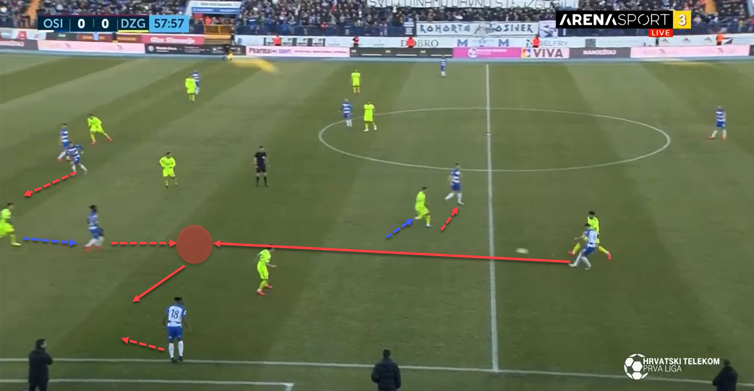 Ivica Kulesevic at NK Osijek 2019/20 - tactical analysis tactics