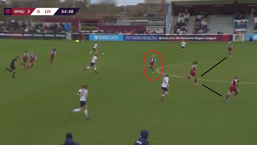 Julia Simic at West Ham United Women 2019/2020 - scout report - tactical analysis tactics