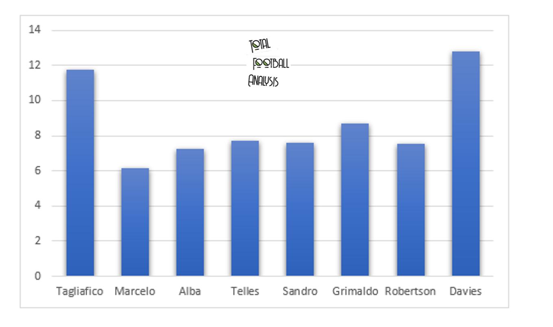 Data Analysis – Is Nicolas Tagliafico a World Class Left-Back? Tactical analysis tactics