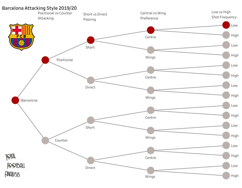 Barcelona: Creating a recruitment strategy - data analysis statistics