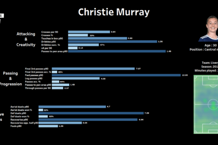 Christie Murray: Identifying her potential next club - scout report - tactical analysis tactics