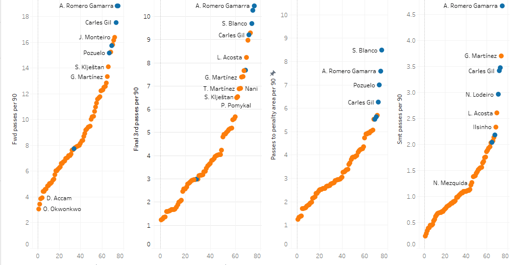 Major League Soccer 2019: Statistically Best Attacking Players - data analysis statistics