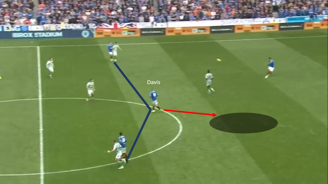 Scottish Premiership 2019/20: Rangers vs Celtic - tactical analysis tactics