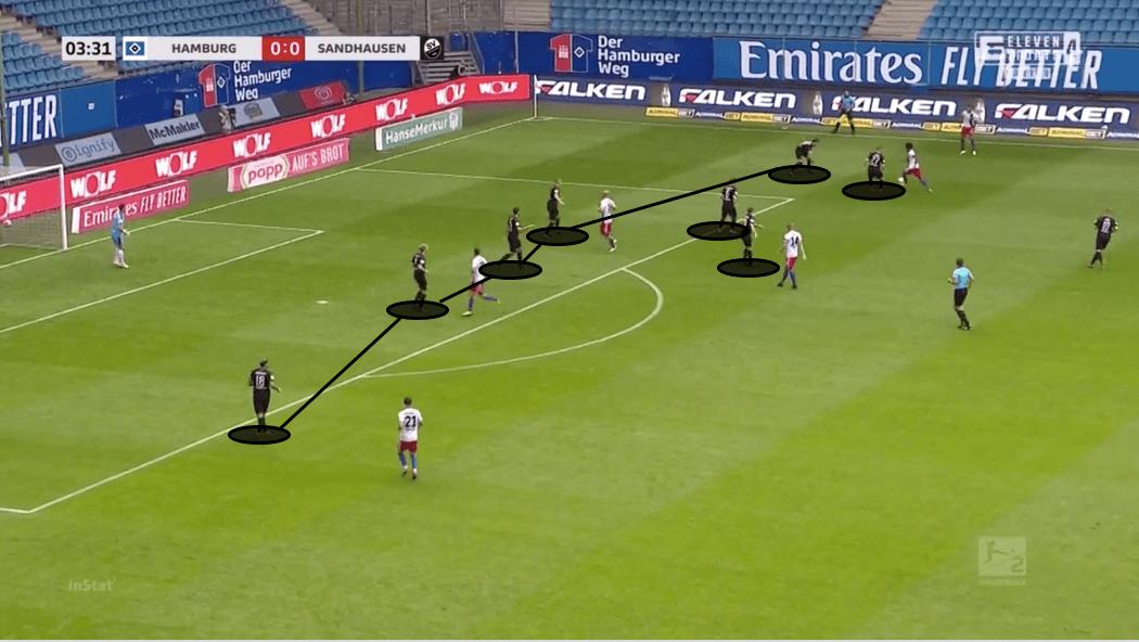 2. Bundesliga 2019/20: Hamburger SV vs Sandhausen - tactical analysis tactics