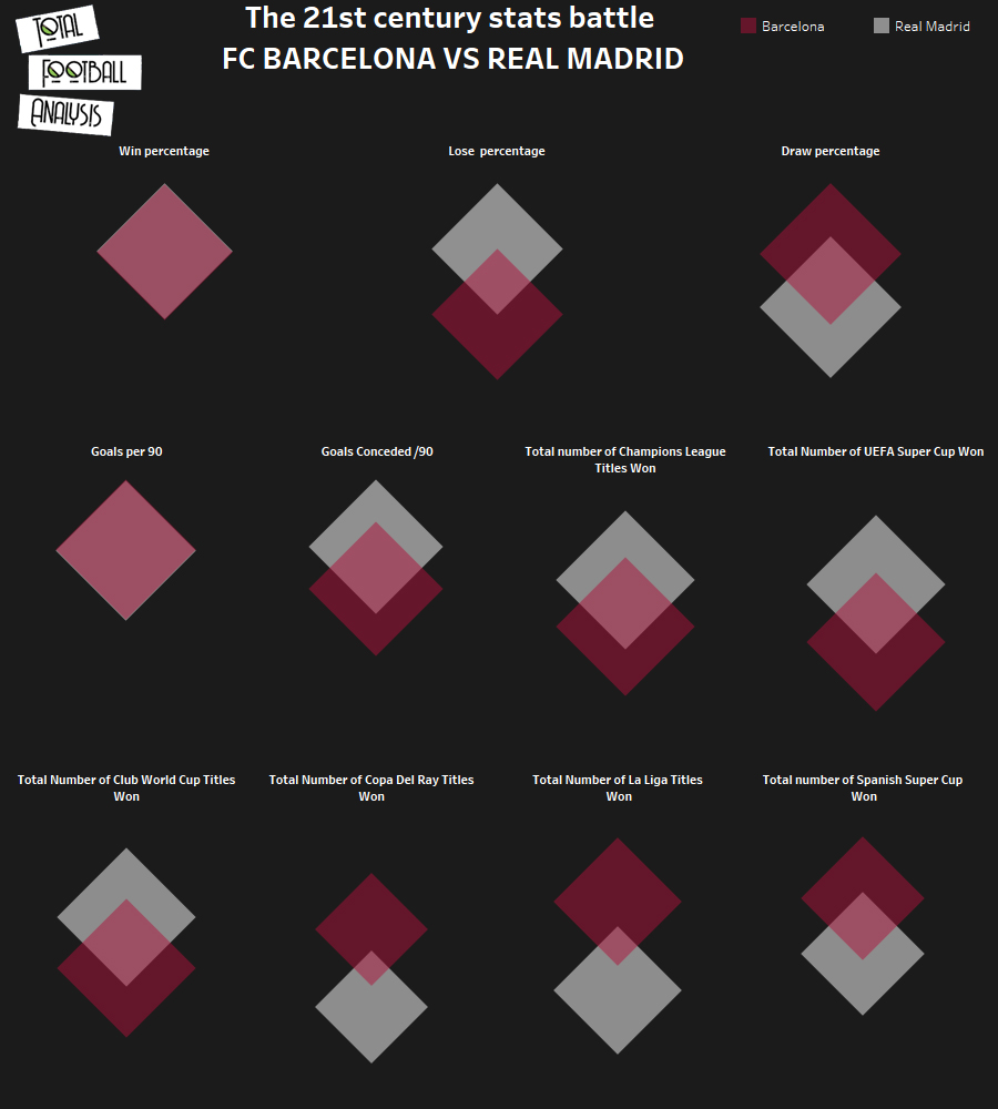 The 21st century stats battle barcelona vs real madrid