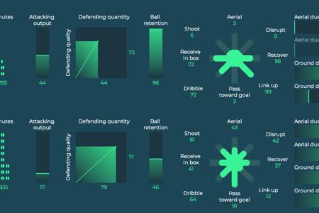 Steven Bergwijn 2019/20 scout report tactical analysis tactics