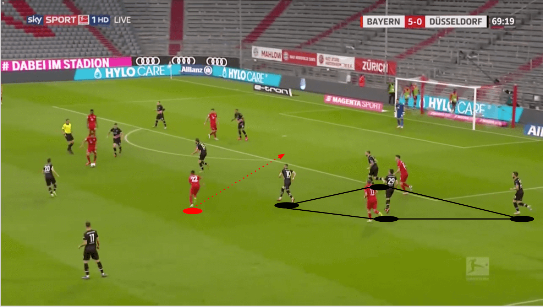 Bundesliga 2019/20: Bayern Munich vs Fortuna Düsseldorf - tactical analysis tactics