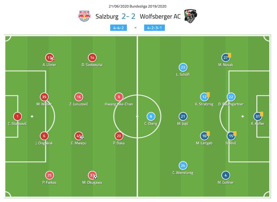 Austrian Bundesliga 2019/20: Salzburg vs Wolfsberger - tactical analysis tactics