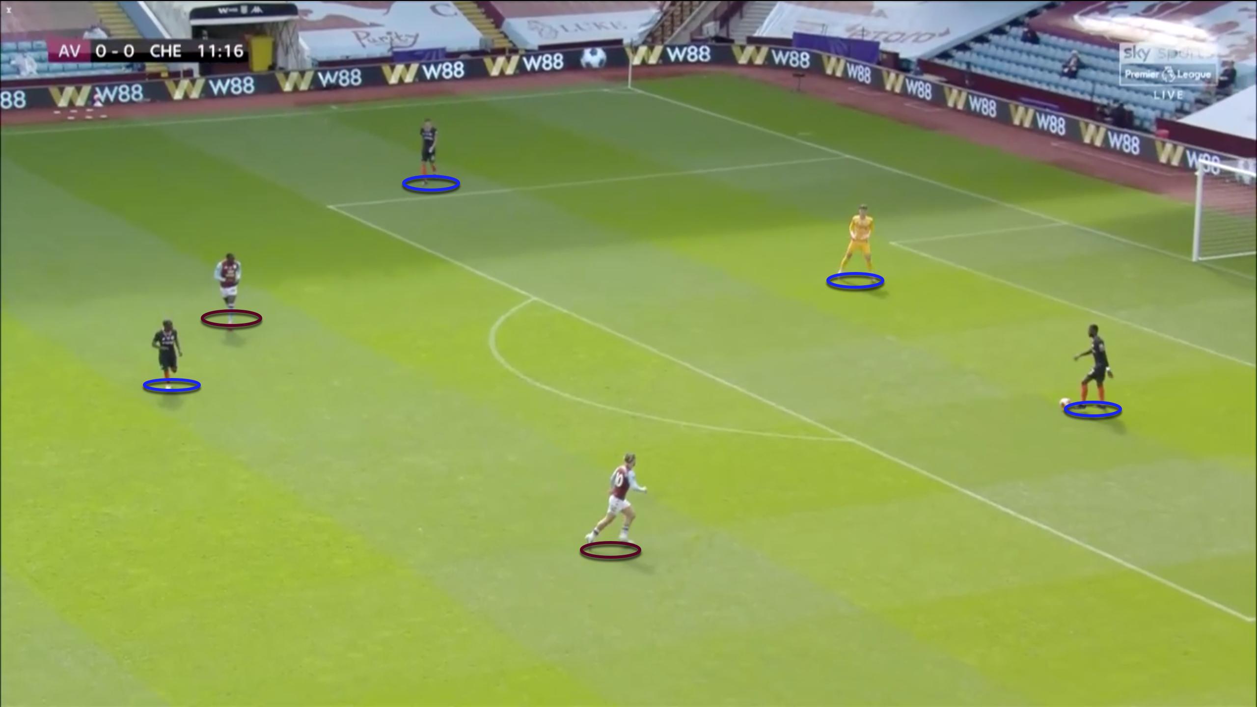 Premier League 2019/20: Aston Villa vs Chelsea - tactical analysis tactics analysis