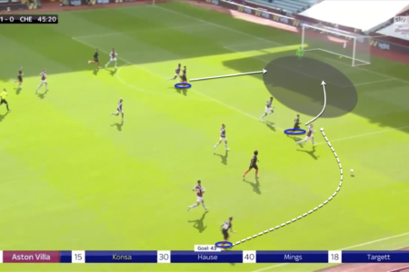 Premier League 2019/20: Aston Villa vs Chelsea - tactical analysis tactics analysis
