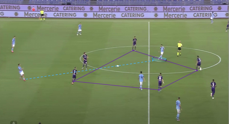 Serie A 2019/2020: Lazio vs Fiorentina – Tactical analysis tactics
