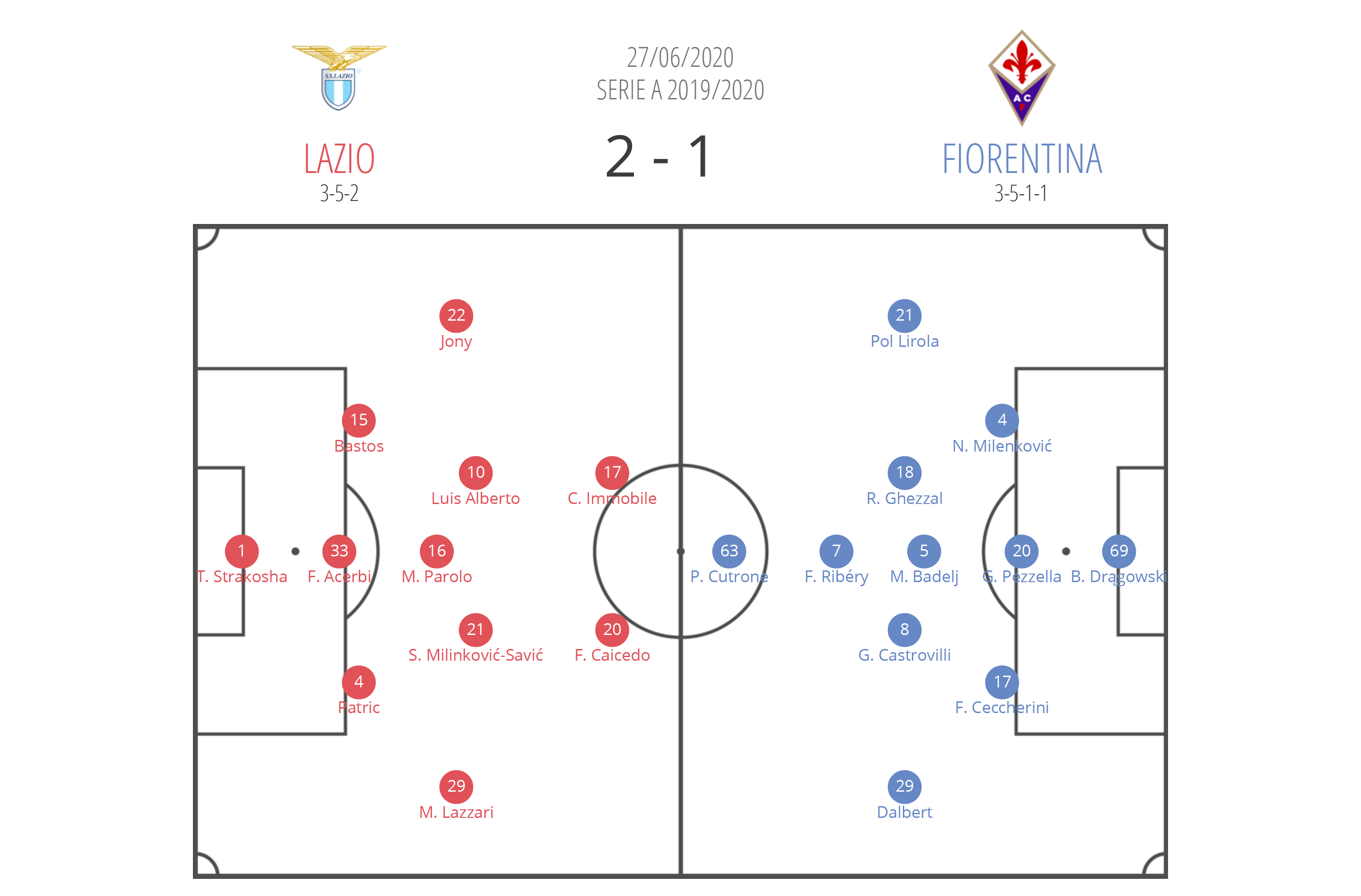 Serie A 2019/2020: Lazio vs Fiorentina – Tactical analysis tactics