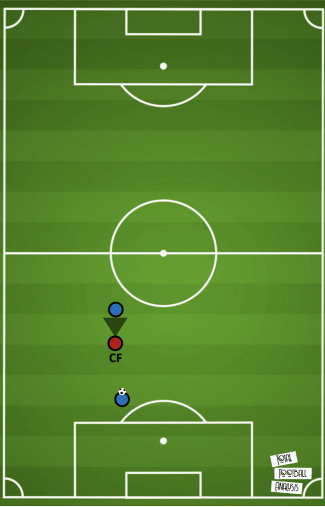 Tactical Theory: The role of a double pivot in build-up tactical analysis tactics
