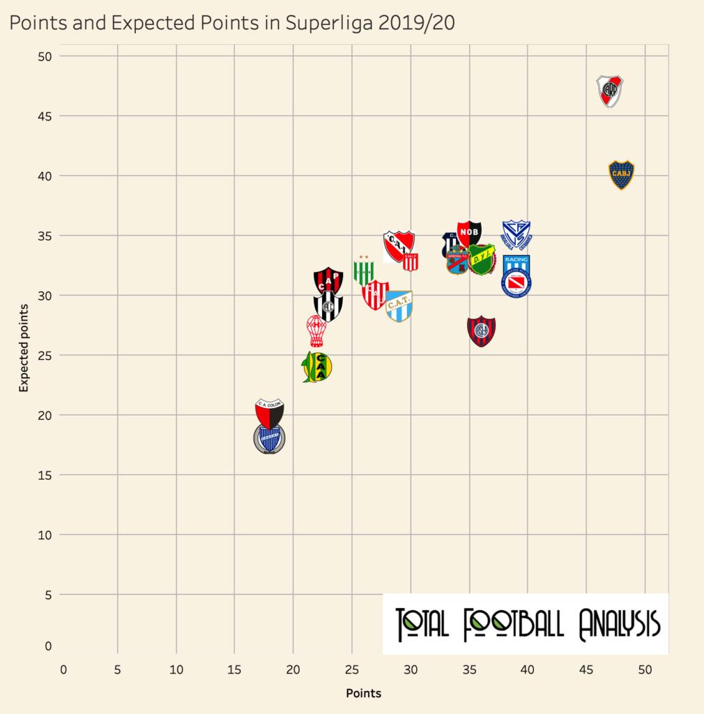 Marcelo Gallardo at River Plate 2019/20 - tactical analysis tactics