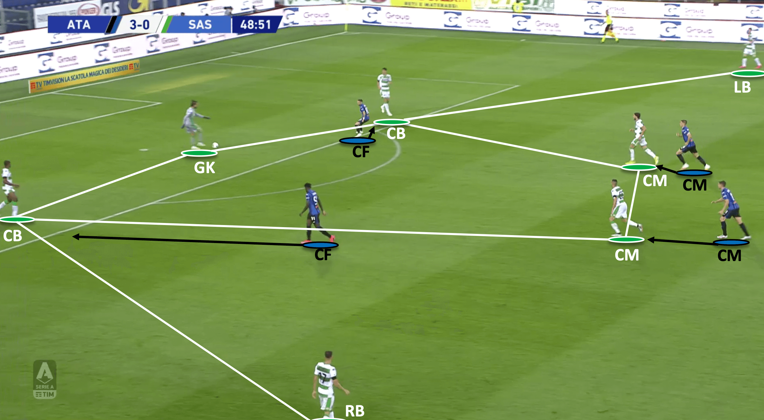 Serie A 2019/20: Atalanta vs Sassuolo - tactical analysis