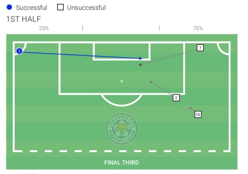 Premier League 2019/20: Leicester vs Brighton - tactical analysis tactics